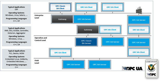 OPC UA C++ Server and Client Development Toolkits for Windows